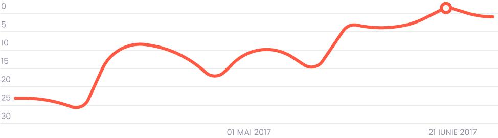 grafic rezultate